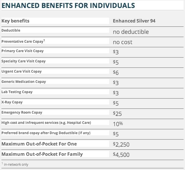 enhanced silver benefits