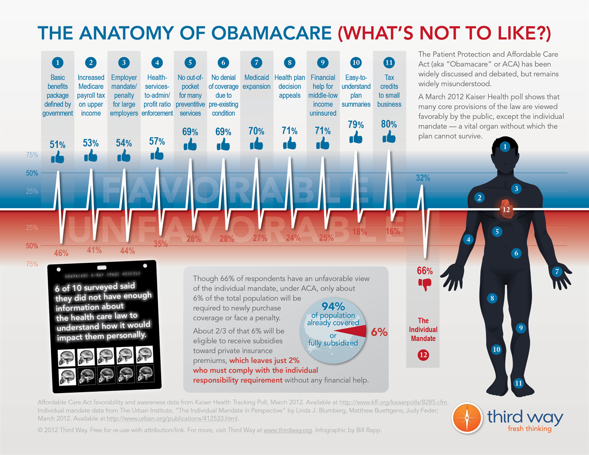 Why obama care is not a